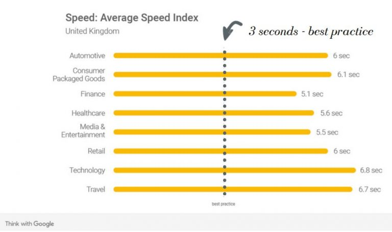 UK Google Average Sector Speed Index 2018